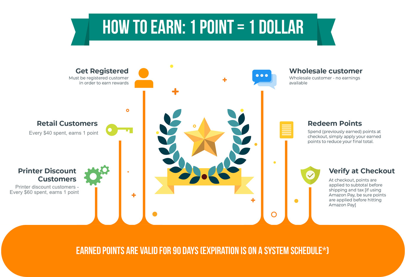 How to Earn Rewards | paperpapers.com